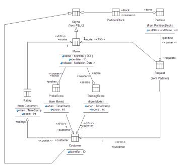 Class diagram static data design netflix prize kirit class diagram ccuart Image collections